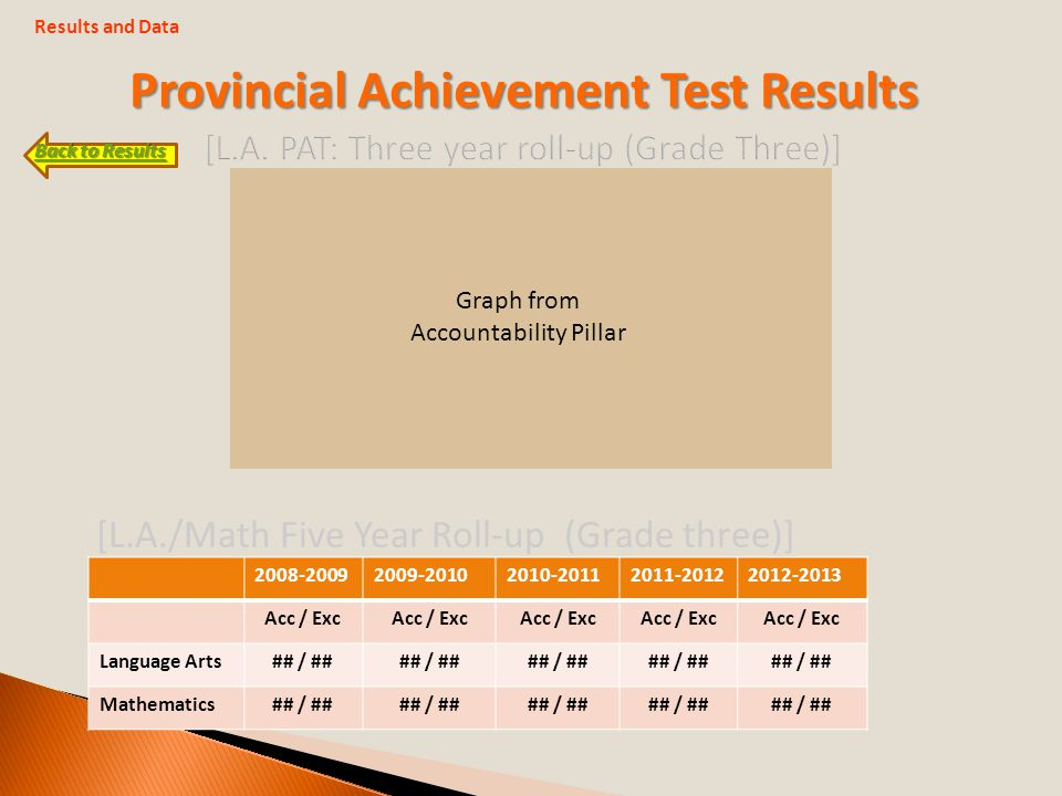 [L.A./Math Five Year Roll-up (Grade three)] Back to Results Back to Results Acc / Exc Language Arts## / ## Mathematics## / ## Graph from Accountability Pillar Provincial Achievement Test Results Results and Data
