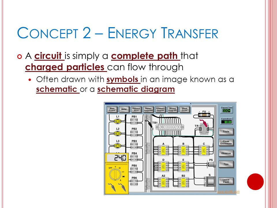 C ONCEPT 2 – E NERGY T RANSFER A circuit is simply a complete path that charged particles can flow through Often drawn with symbols in an image known as a schematic or a schematic diagram www.bin95.com