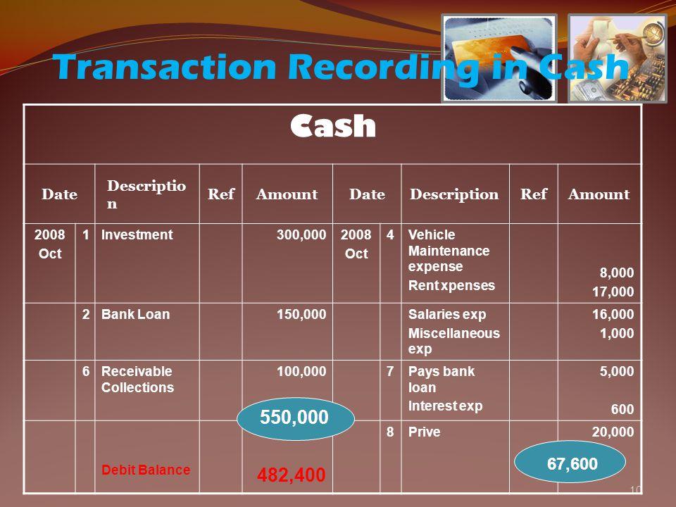 10 Cash Date Descriptio n RefAmountDateDescriptionRefAmount 2008 Oct 1Investment300,0002008 Oct 4Vehicle Maintenance expense Rent xpenses 8,000 17,000 2Bank Loan150,000Salaries exp Miscellaneous exp 16,000 1,000 6Receivable Collections 100,0007Pays bank loan Interest exp 5,000 600 Debit Balance 482,400 8Prive20,000 Transaction Recording in Cash 550,000 67,600