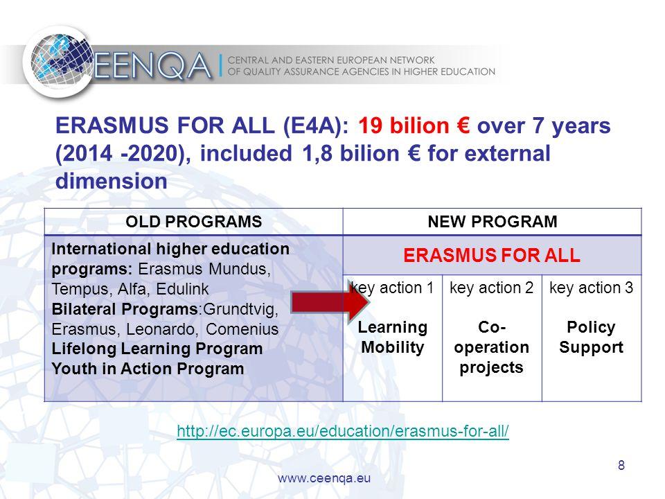 8 www.ceenqa.eu OLD PROGRAMSNEW PROGRAM International higher education programs: Erasmus Mundus, Tempus, Alfa, Edulink Bilateral Programs:Grundtvig, Erasmus, Leonardo, Comenius Lifelong Learning Program Youth in Action Program ERASMUS FOR ALL key action 1 Learning Mobility key action 2 Co- operation projects key action 3 Policy Support ERASMUS FOR ALL (E4A): 19 bilion € over 7 years (2014 -2020), included 1,8 bilion € for external dimension http://ec.europa.eu/education/erasmus-for-all/