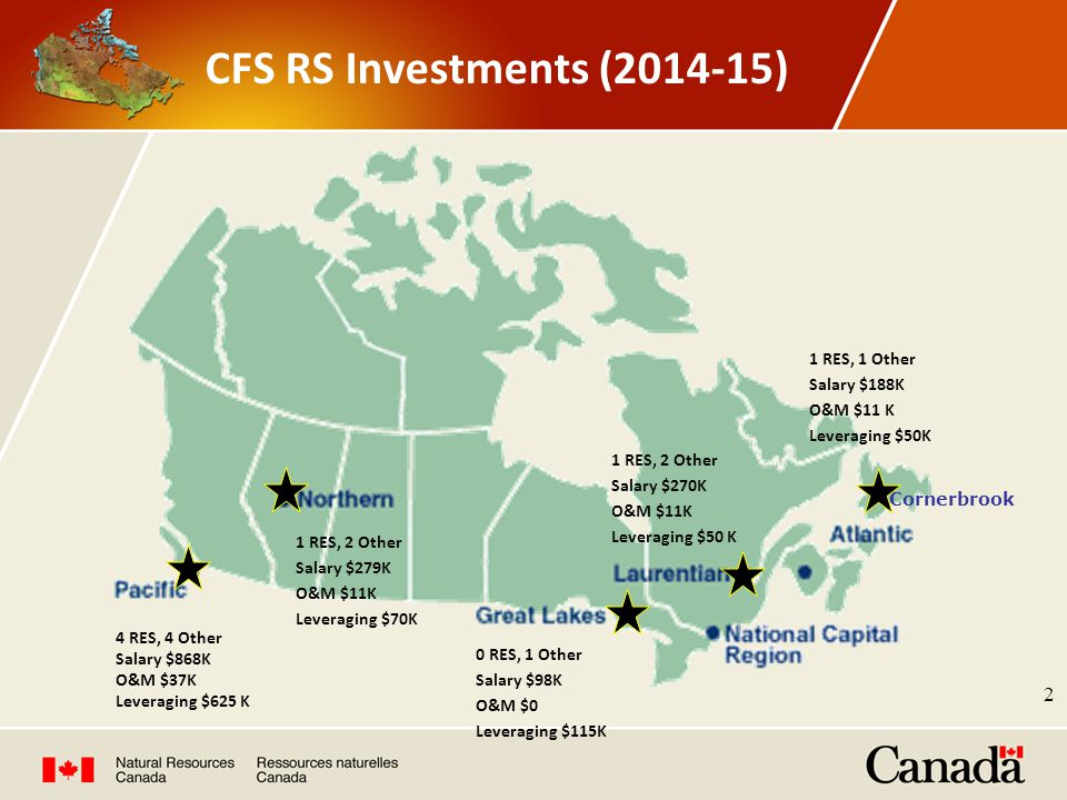 CFS RS Investments (2014-15) Cornerbrook 0 RES, 1 Other Salary $98K O&M $0 Leveraging $115K 1 RES, 1 Other Salary $188K O&M $11 K Leveraging $50K 1 RE