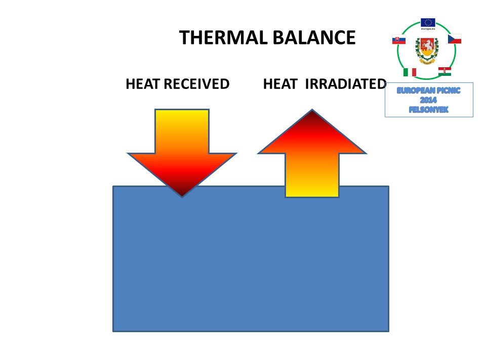 THERMAL BALANCE HEAT RECEIVED HEAT IRRADIATED