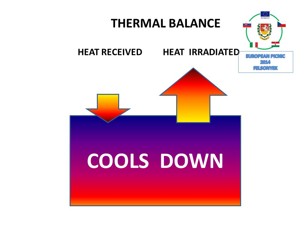 THERMAL BALANCE COOLS DOWN HEAT RECEIVED HEAT IRRADIATED