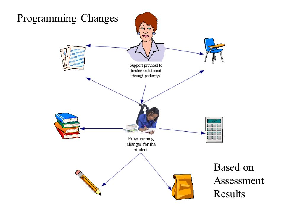 Programming Changes Based on Assessment Results