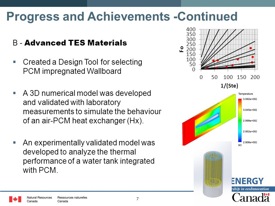 7 Progress and Achievements -Continued B - Advanced TES Materials  Created a Design Tool for selecting PCM impregnated Wallboard  A 3D numerical model was developed and validated with laboratory measurements to simulate the behaviour of an air-PCM heat exchanger (Hx).