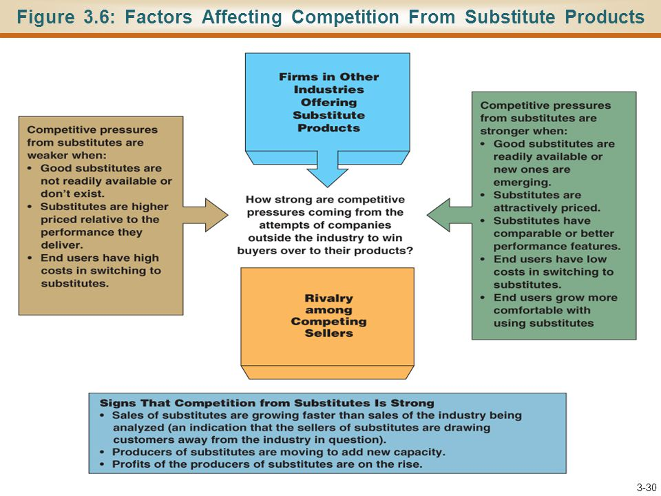 Figure 3.6: Factors Affecting Competition From Substitute Products 3-30