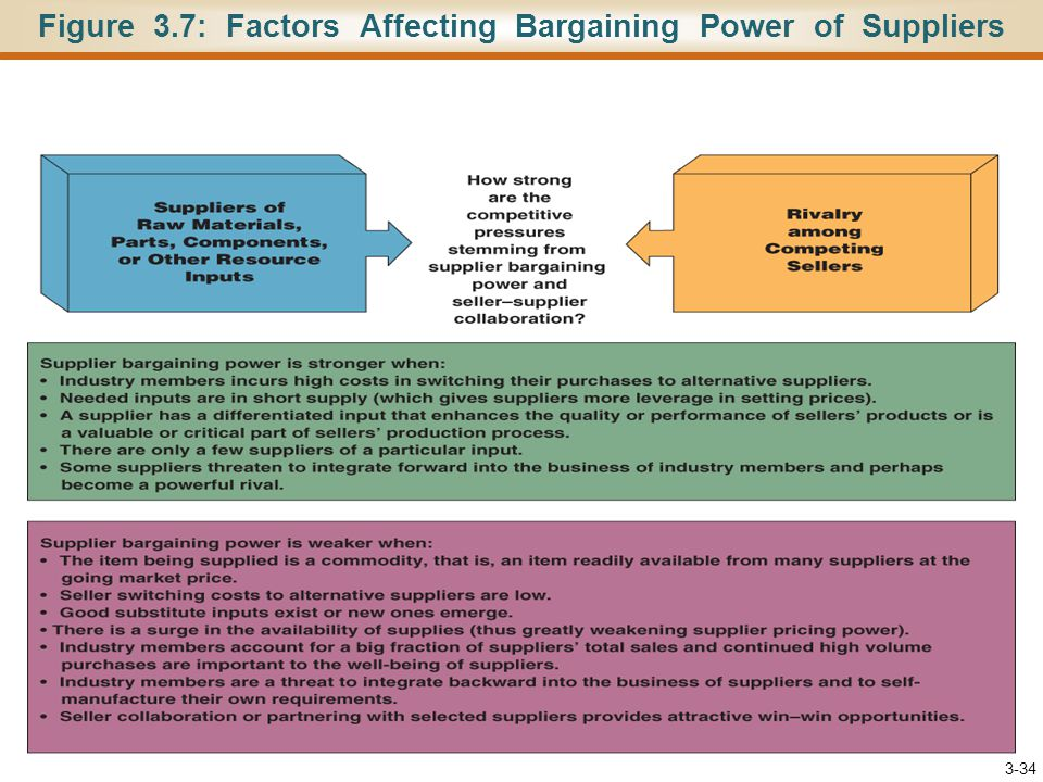 Figure 3.7: Factors Affecting Bargaining Power of Suppliers 3-34