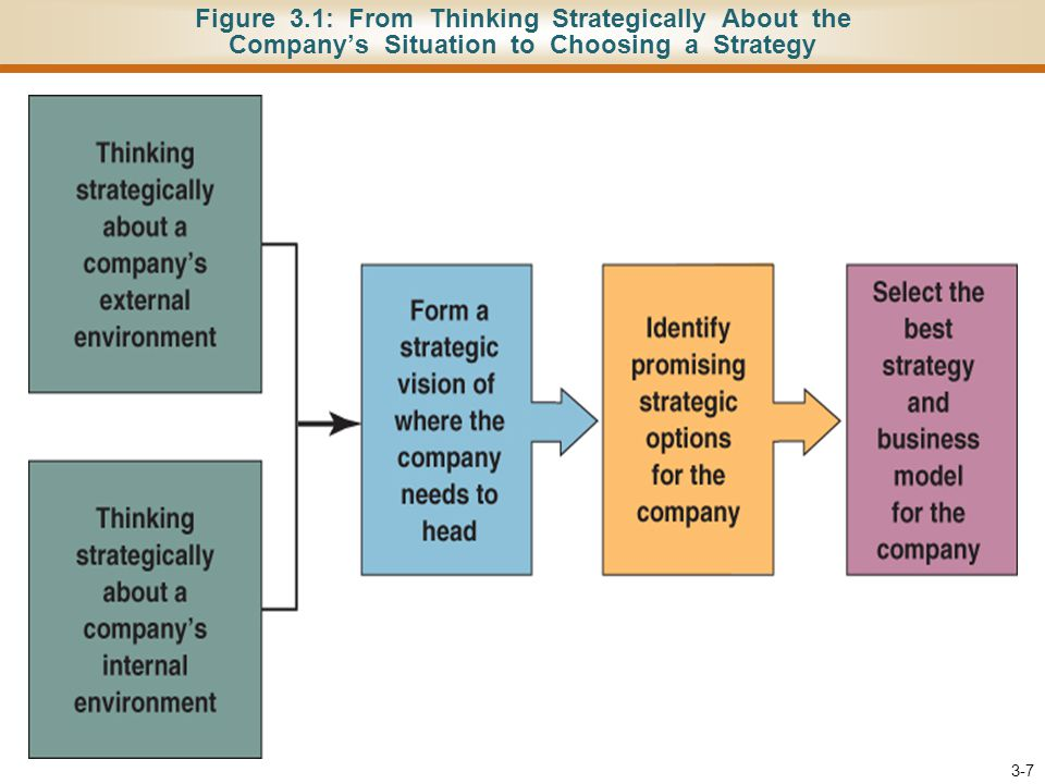 Figure 3.4: Weapons for Competing and Factors Affecting Strength of Rivalry 3-18