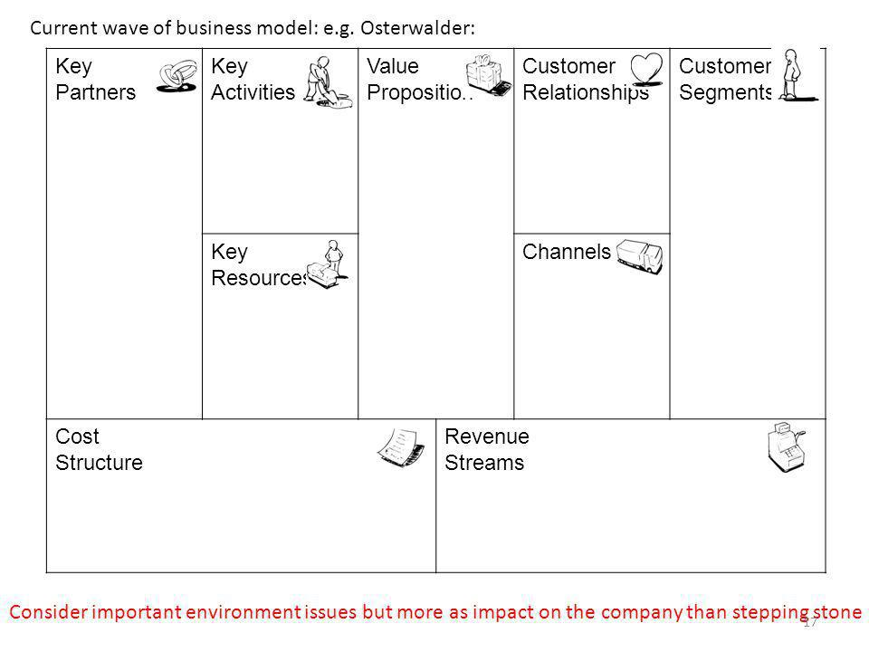 Key Partners Key Activities Value Proposition Customer Relationships Customer Segments Key Resources Channels Cost Structure Revenue Streams Current wave of business model: e.g.