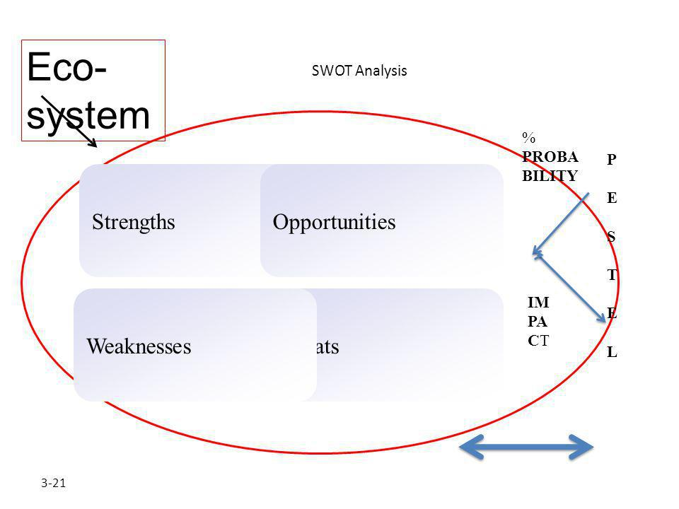 3-21 SWOT Analysis StrengthsOpportunities ThreatsWeaknesses PESTELPESTEL % PROBA BILITY IM PA CT Eco- system