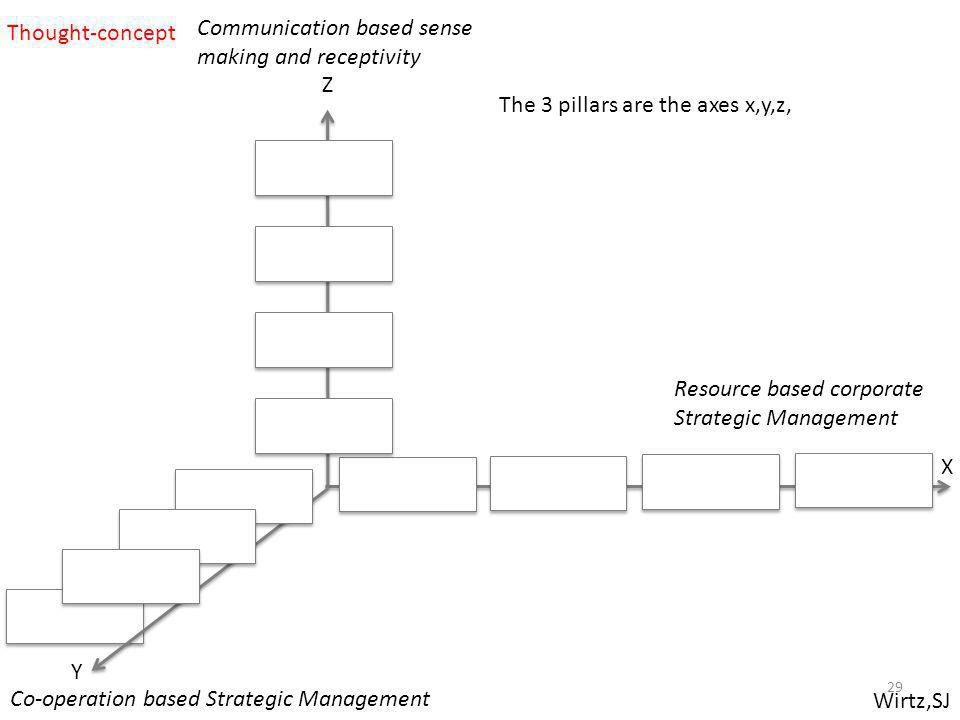 Co-operation based Strategic Management Communication based sense making and receptivity X Wirtz,SJ Resource based corporate Strategic Management Y Z The 3 pillars are the axes x,y,z, Thought-concept 29