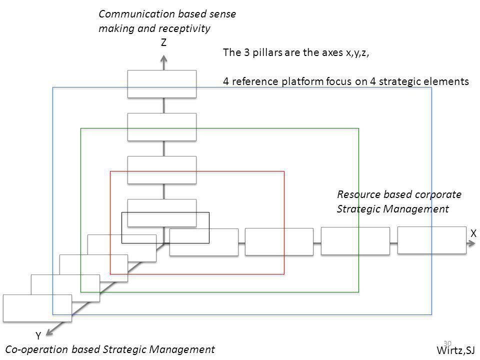 Wirtz,SJ Resource based corporate Strategic Management Co-operation based Strategic Management Communication based sense making and receptivity X Y Z The 3 pillars are the axes x,y,z, 4 reference platform focus on 4 strategic elements 30