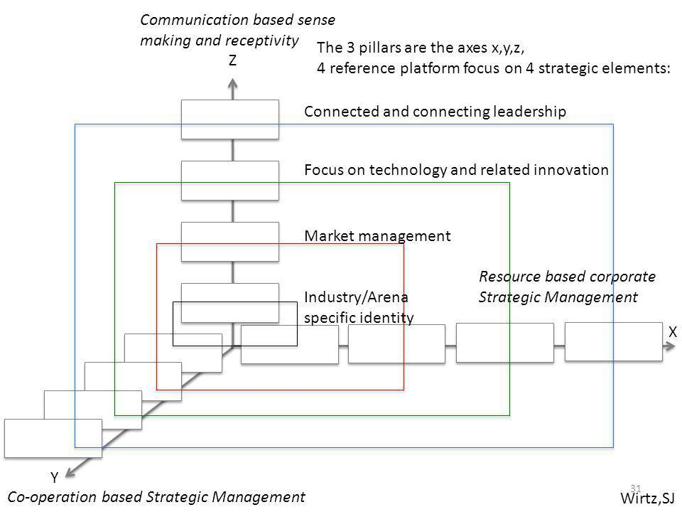 Wirtz,SJ Resource based corporate Strategic Management Co-operation based Strategic Management Communication based sense making and receptivity X Y Z The 3 pillars are the axes x,y,z, 4 reference platform focus on 4 strategic elements: Connected and connecting leadership Focus on technology and related innovation Market management Industry/Arena specific identity 31