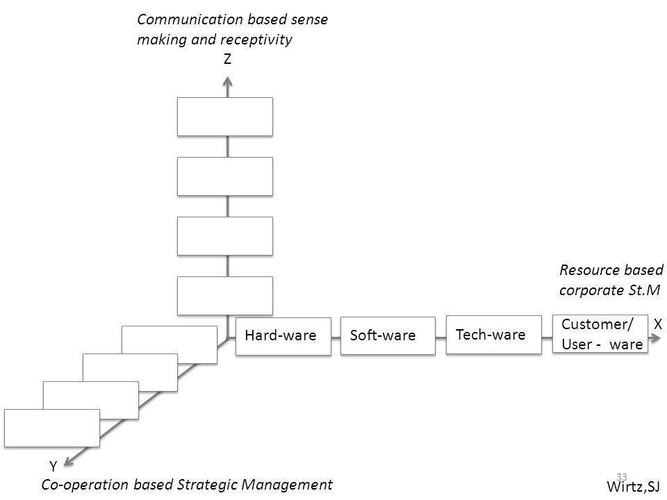 Wirtz,SJ Resource based corporate St.M Co-operation based Strategic Management Communication based sense making and receptivity X Y Z Hard-ware Soft-w
