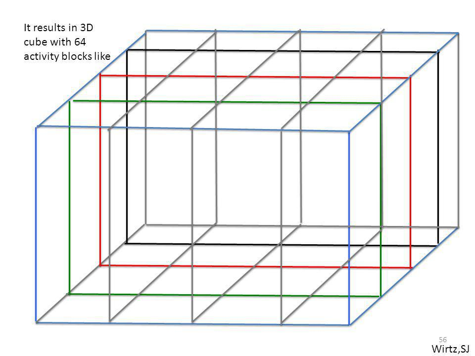Wirtz,SJ It results in 3D cube with 64 activity blocks like 56