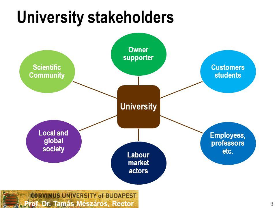 Prof. Dr. Tamás Mészáros, Rector University stakeholders University Owner supporter Customers students Employees, professors etc. Labour market actors