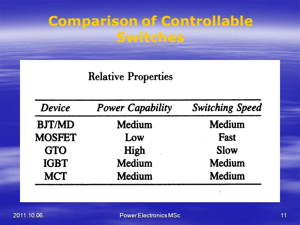 Comparison of Controllable Switches 2011.10.06.11Power Electronics MSc