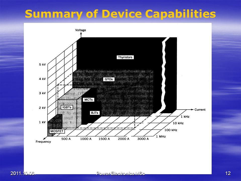 Summary of Device Capabilities 2011.10.06.12Power Electronics MSc