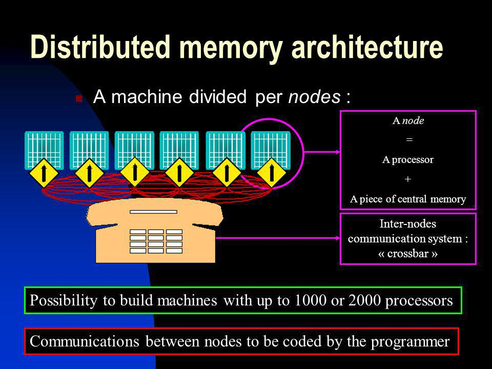 Distributed memory architecture A machine divided per nodes : Communications between nodes to be coded by the programmer Possibility to build machines with up to 1000 or 2000 processors A node = A processor + A piece of central memory Inter-nodes communication system : « crossbar »