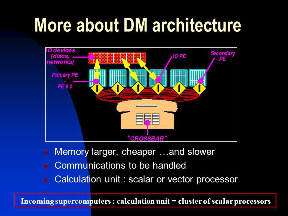 More about DM architecture Memory larger, cheaper …and slower Communications to be handled Calculation unit : scalar or vector processor Incoming supercomputers : calculation unit = cluster of scalar processors