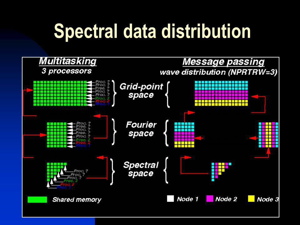 Spectral data distribution