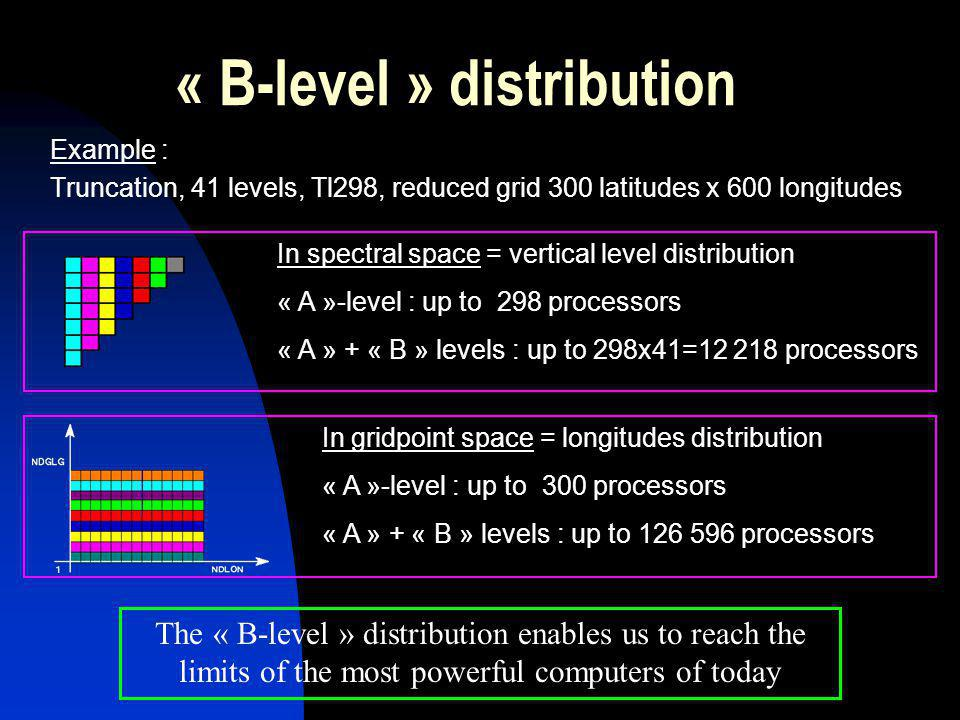 « B-level » distribution Example : Truncation, 41 levels, Tl298, reduced grid 300 latitudes x 600 longitudes The « B-level » distribution enables us to reach the limits of the most powerful computers of today In spectral space = vertical level distribution « A »-level : up to 298 processors « A » + « B » levels : up to 298x41=12 218 processors In gridpoint space = longitudes distribution « A »-level : up to 300 processors « A » + « B » levels : up to 126 596 processors