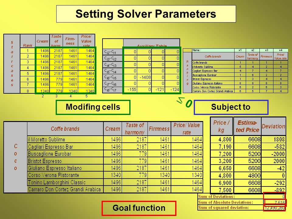 Setting Solver Parameters Goal function Modifing cellsSubject to  0 0