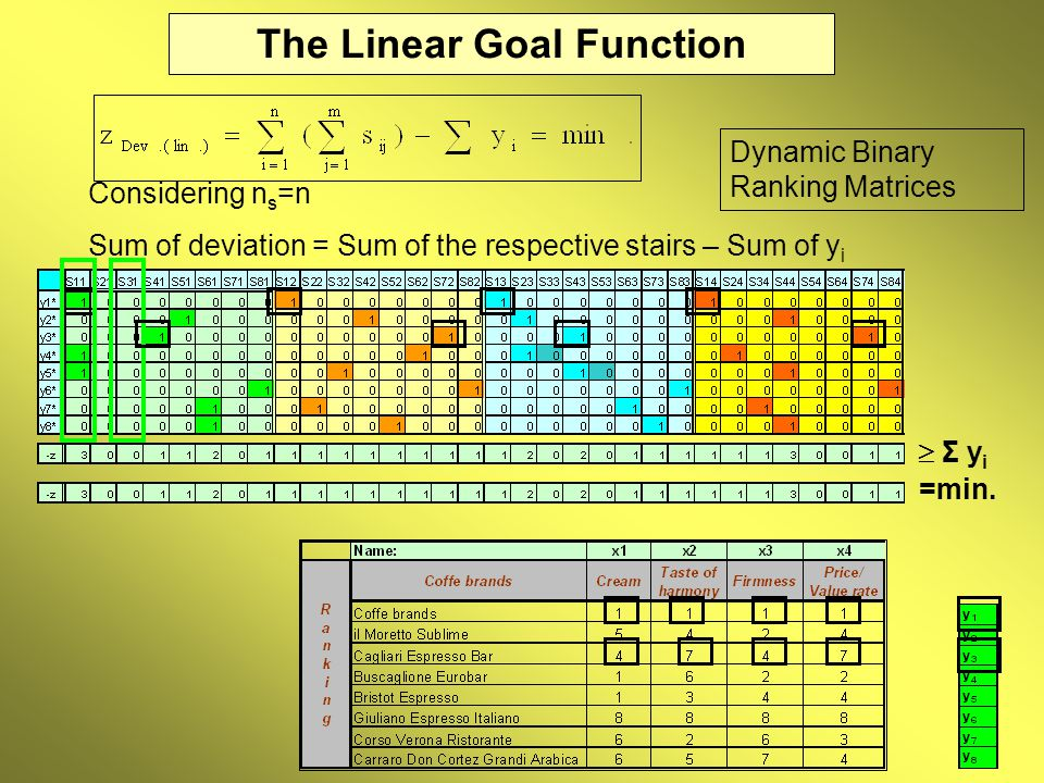 The Linear Goal Function Considering n s =n Sum of deviation = Sum of the respective stairs – Sum of y i Dynamic Binary Ranking Matrices  Σ y i =min.