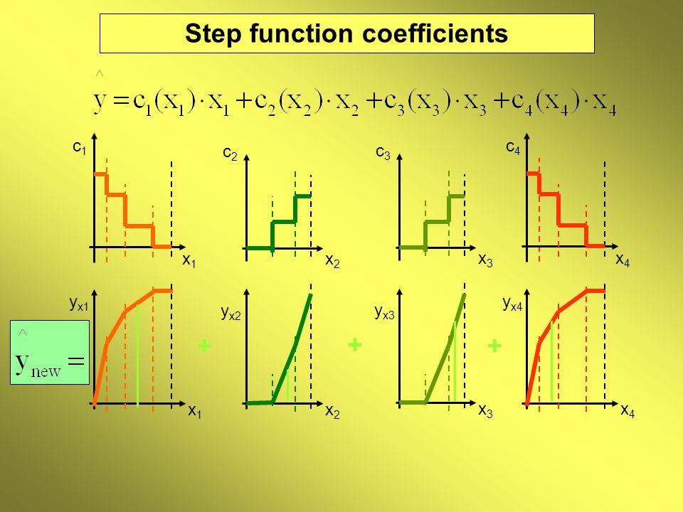 x2x2 x1x1 Step function coefficients y x2 c2c2 x2x2 c4c4 x4x4 x4x4 y x4 c1c1 x1x1 y x1 y x3 c3c3 x3x3 x3x3 + + +