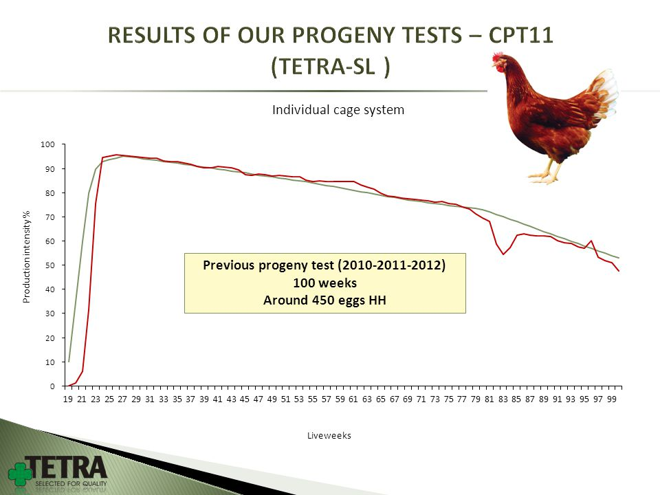 Liveweeks Previous progeny test (2010-2011-2012) 100 weeks Around 450 eggs HH Product i on intensity % Individual cage system