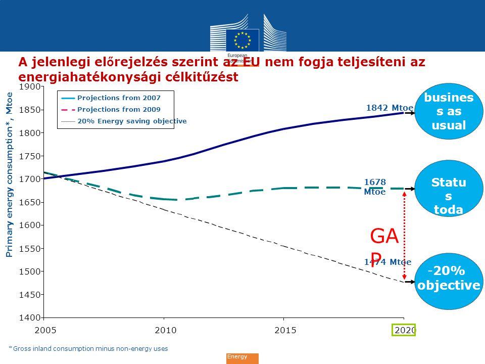 Energy Sürgősen cselekedni kell annak érdekében hogy mindhárom célkitűzés teljesűljön Reduce greenhouse gas levels by 20% Increase share of renewables to 20% 100% Reduce energy consumption by 20% -10% Current trend to 2020 -20% 20% Current trend to 2020