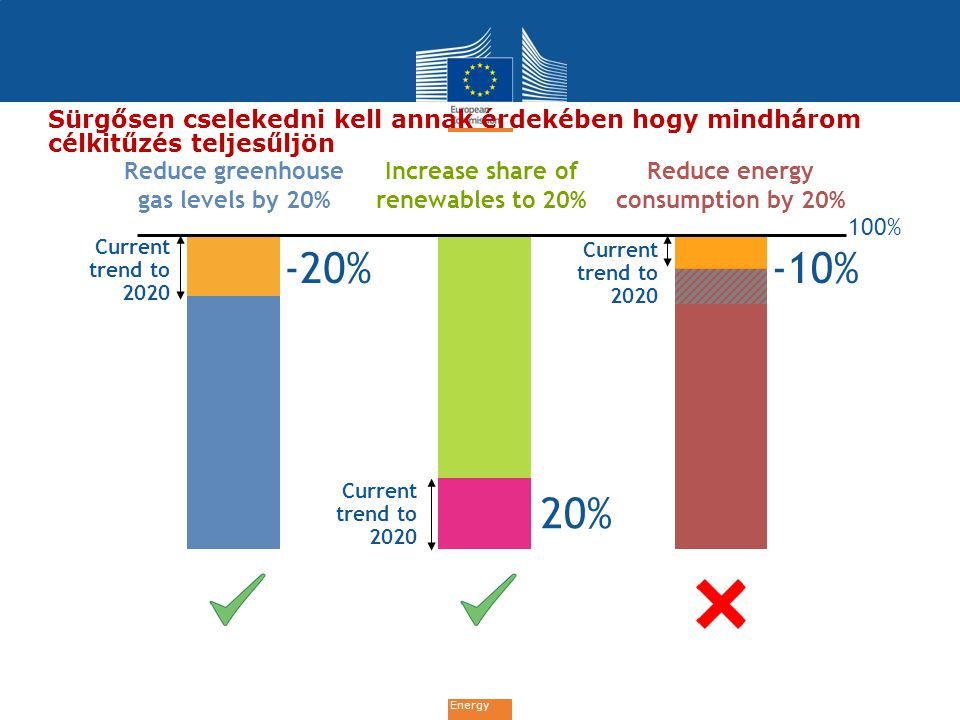 Energy Szektorintézkedések: ipari és energiaipari vállakozások Energy efficiency obligation schemes requiring energy distributors or retail energy sales companies to achieve among final customers annual savings of 1,5% of their energy sales, by volume, in the previous year (possibility of alternative measures achieving the same amount of savings subject to COM acceptance) Mandatory energy audits every three years and carried out in an independent manner (by 2014) (NB.