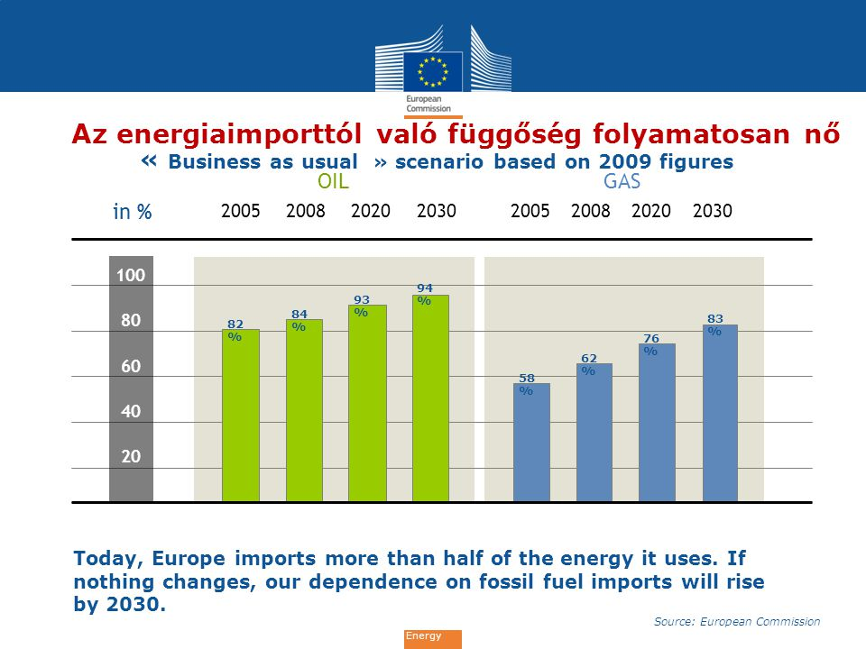 Energy Az energiaimporttól való függőség folyamatosan nő Today, Europe imports more than half of the energy it uses.