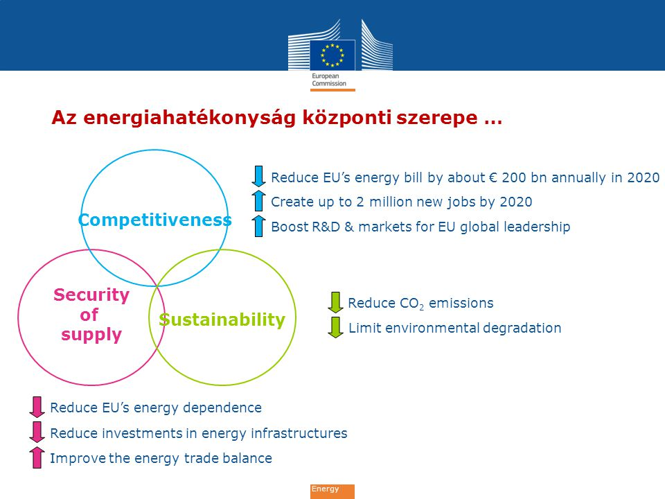 Energy Security of supply Competitiveness Sustainability Az energiahatékonyság központi szerepe … Reduce EU's energy bill by about € 200 bn annually in 2020 Create up to 2 million new jobs by 2020 Boost R&D & markets for EU global leadership Reduce CO 2 emissions Limit environmental degradation Reduce EU's energy dependence Reduce investments in energy infrastructures Improve the energy trade balance