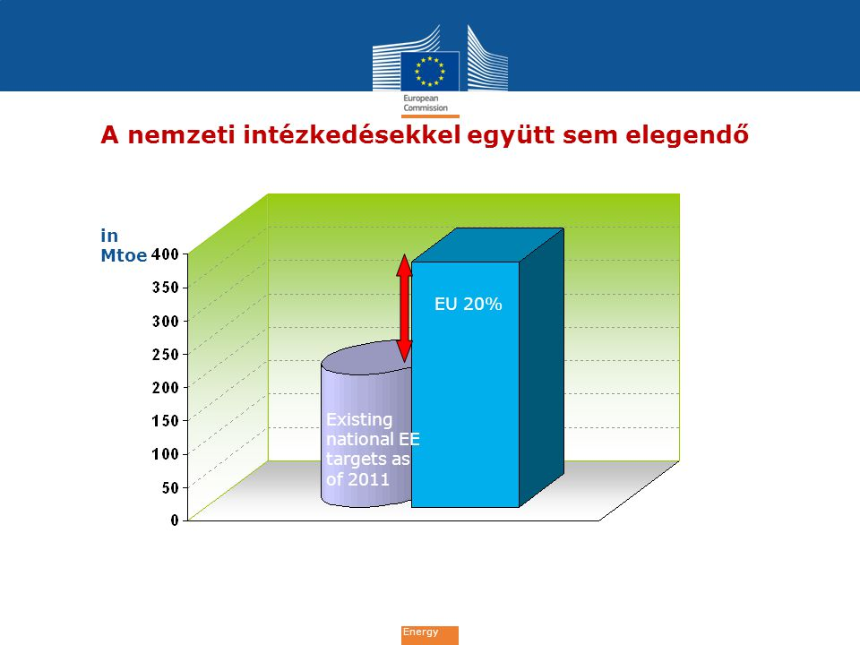 Energy Savings expected to be achieved with already existing measures Gazdaságos energia-megtakarítási potenciál Remaining saving potential to be addressed with new measures 2% 5% 16% 11% 29%