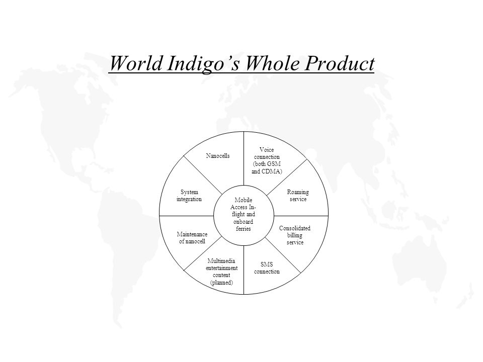 World Indigo's Whole Product Mobile Access In- flight and onboard ferries Roaming service Nanocells Consolidated billing service Maintenance of nanocell System integration Voice connection (both GSM and CDMA) Multimedia entertainment content (planned) SMS connection