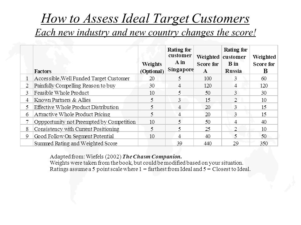 How to Assess Ideal Target Customers Each new industry and new country changes the score.