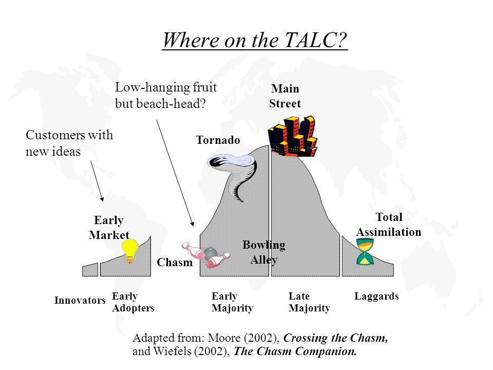 Where on the TALC.