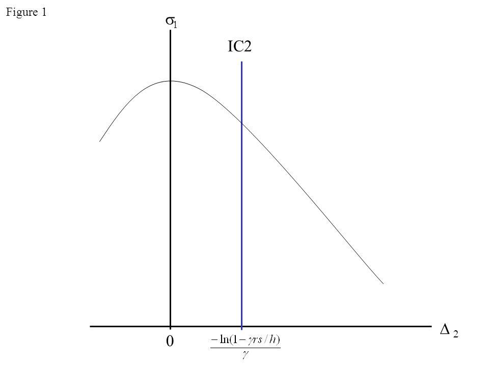    0 IC2 Figure 1