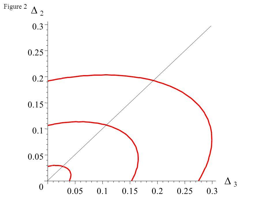 0.05 0.1 0.15 0.2 0.25 0.3 0 0.050.10.150.20.250.3     Figure 2