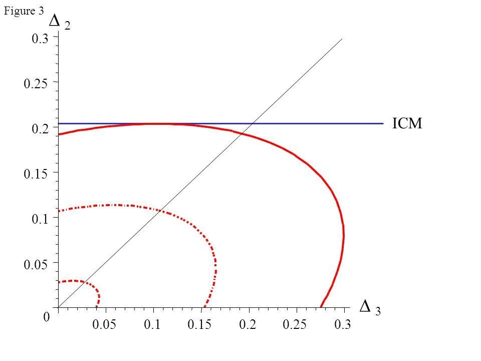     ICM 0.05 0.1 0.15 0.2 0.25 0.3 0 0.050.10.150.20.250.3 Figure 3