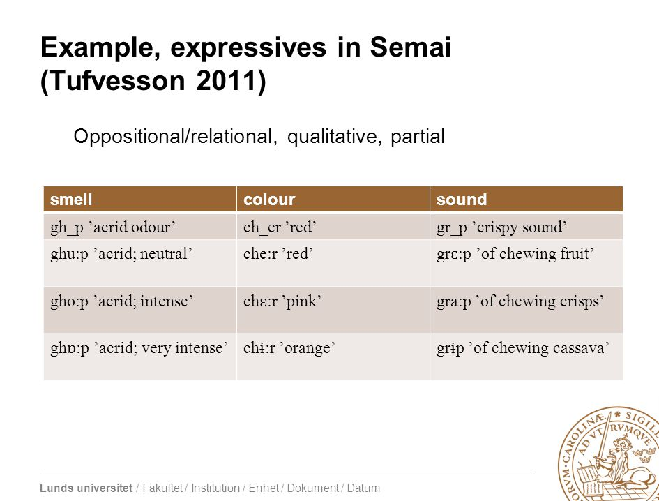 Lunds universitet / Fakultet / Institution / Enhet / Dokument / Datum Example, expressives in Semai (Tufvesson 2011) Oppositional/relational, qualitative, partial smellcoloursound gh_p 'acrid odour'ch_er 'red'gr_p 'crispy sound' ghu:p 'acrid; neutral'che:r 'red' gr ɛ :p 'of chewing fruit' gho:p 'acrid; intense' ch ɛ :r 'pink' gra:p 'of chewing crisps' gh ɒ :p 'acrid; very intense'ch ɨ :r 'orange'gr ɨ p 'of chewing cassava'