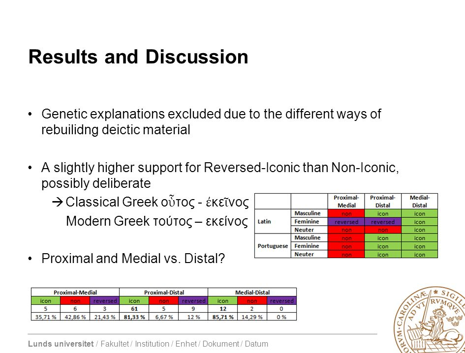 Lunds universitet / Fakultet / Institution / Enhet / Dokument / Datum Genetic explanations excluded due to the different ways of rebuilidng deictic material A slightly higher support for Reversed-Iconic than Non-Iconic, possibly deliberate  Classical Greek ο ὗ τος - ἐ κε ῖ νος Modern Greek τούτος – εκείνος Proximal and Medial vs.