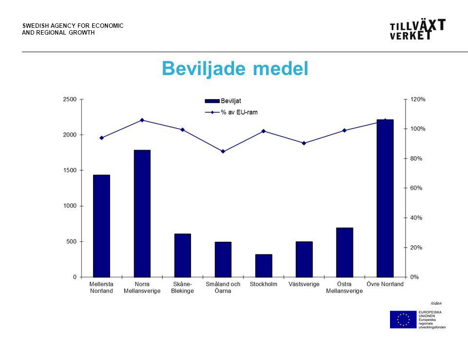 SWEDISH AGENCY FOR ECONOMIC AND REGIONAL GROWTH Mest medel till entreprenörskap