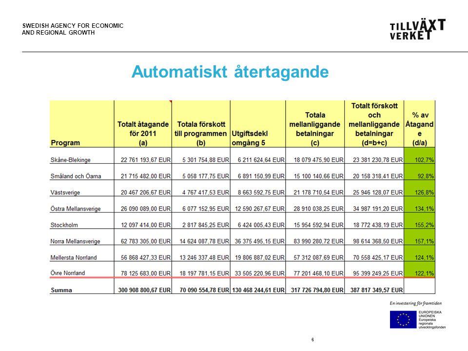SWEDISH AGENCY FOR ECONOMIC AND REGIONAL GROWTH Avslut av projekt