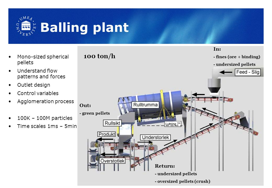 Balling plant Mono-sized spherical pellets Understand flow patterns and forces Outlet design Control variables Agglomeration process 100K – 100M particles Time scales 1ms – 5min In: - fines (ore + binding) - undersized pellets Out: - green pellets Return: - undersized pellets - oversized pellets (crush) 100 ton/h