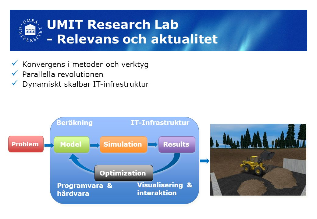 UMIT Research Lab - Relevans och aktualitet Problem ModelSimulationResultsOptimization Konvergens i metoder och verktyg Parallella revolutionen Dynamiskt skalbar IT-infrastruktur BeräkningIT-Infrastruktur Programvara & hårdvara Visualisering & interaktion