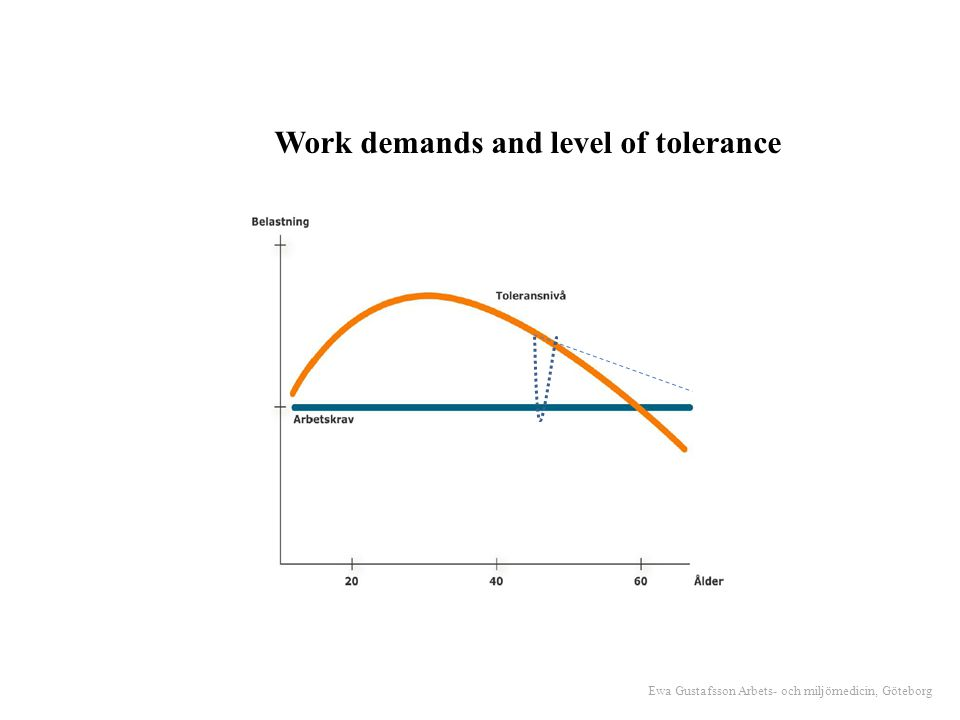 Work demands and level of tolerance