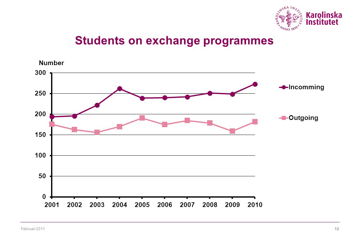 Februari Students on exchange programmes