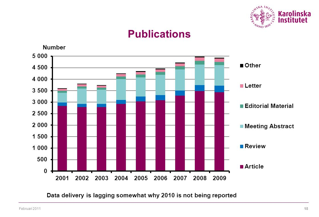 Februari Publications Data delivery is lagging somewhat why 2010 is not being reported